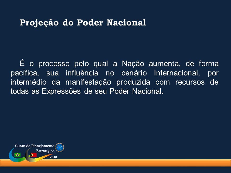 Projeção do Poder Nacional