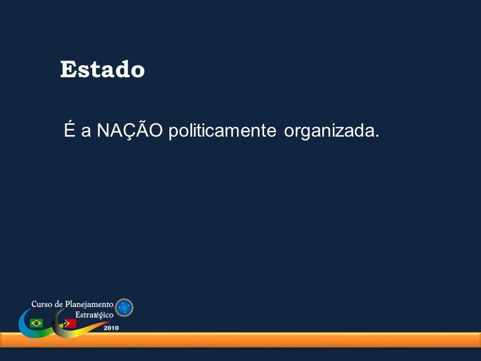 Estado É a NAÇÃO politicamente organizada.