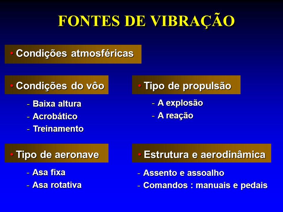 FONTES DE VIBRAÇÃO Condições atmosféricas Condições do vôo