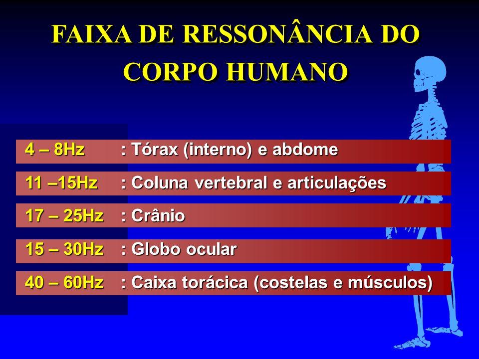 FAIXA DE RESSONÂNCIA DO CORPO HUMANO
