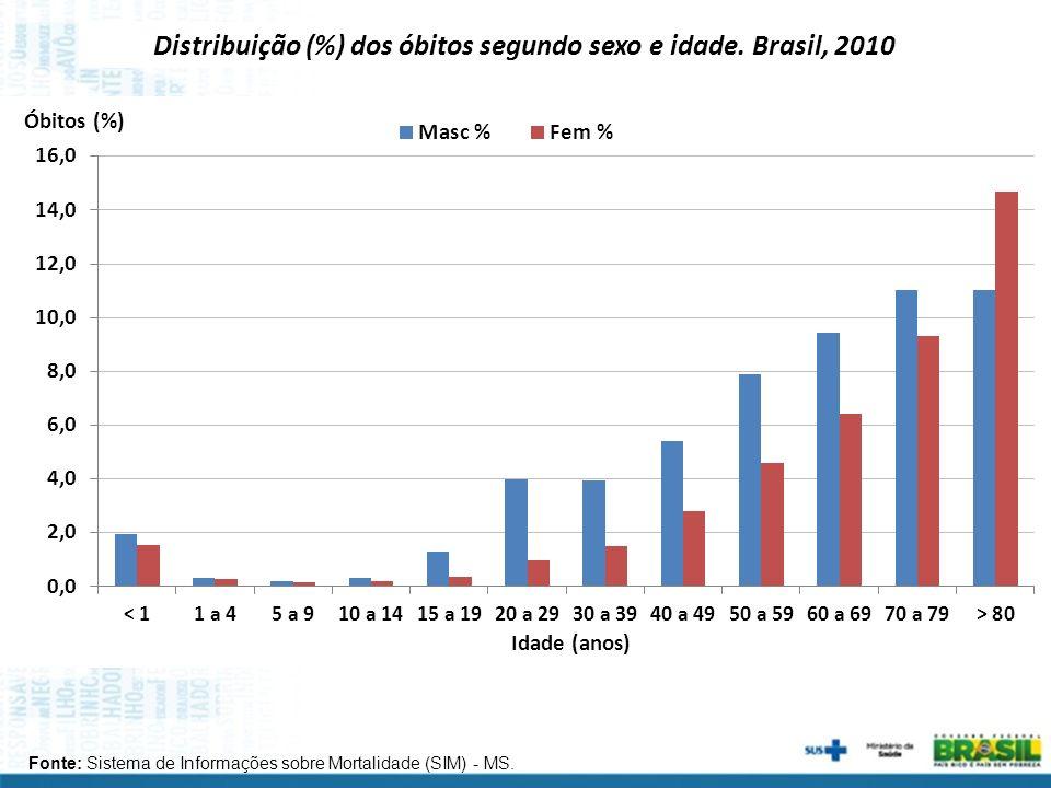 Distribuição (%) dos óbitos segundo sexo e idade. Brasil, 2010