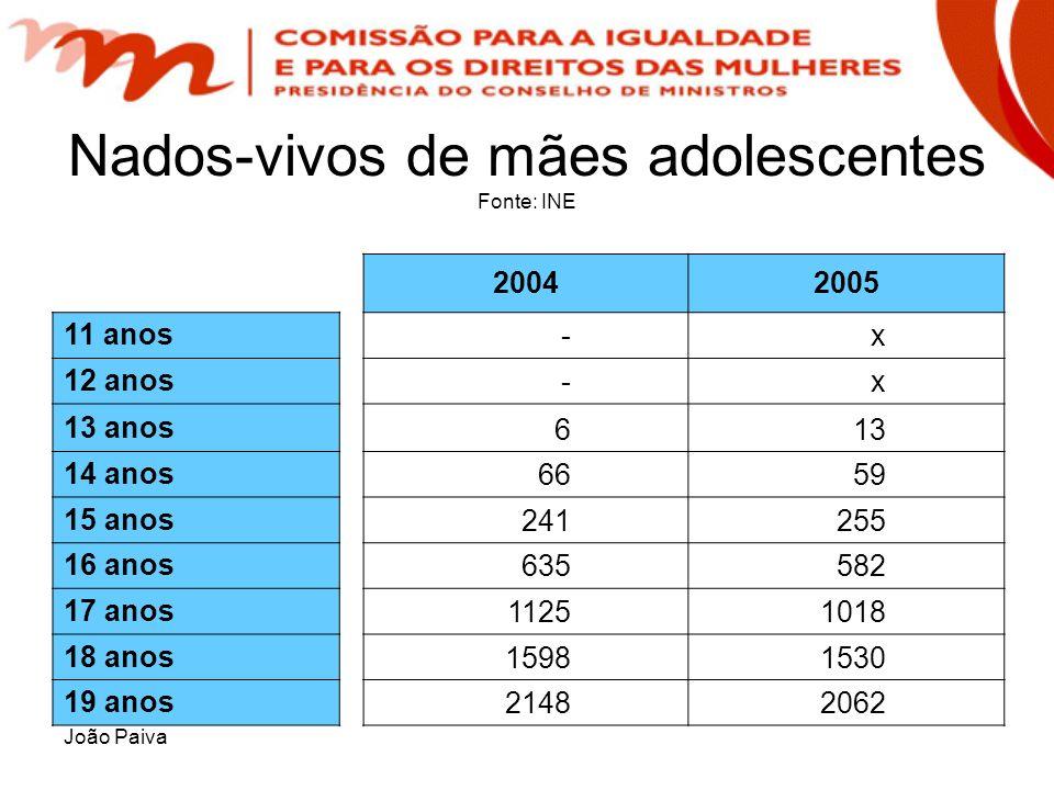 Nados-vivos de mães adolescentes Fonte: INE