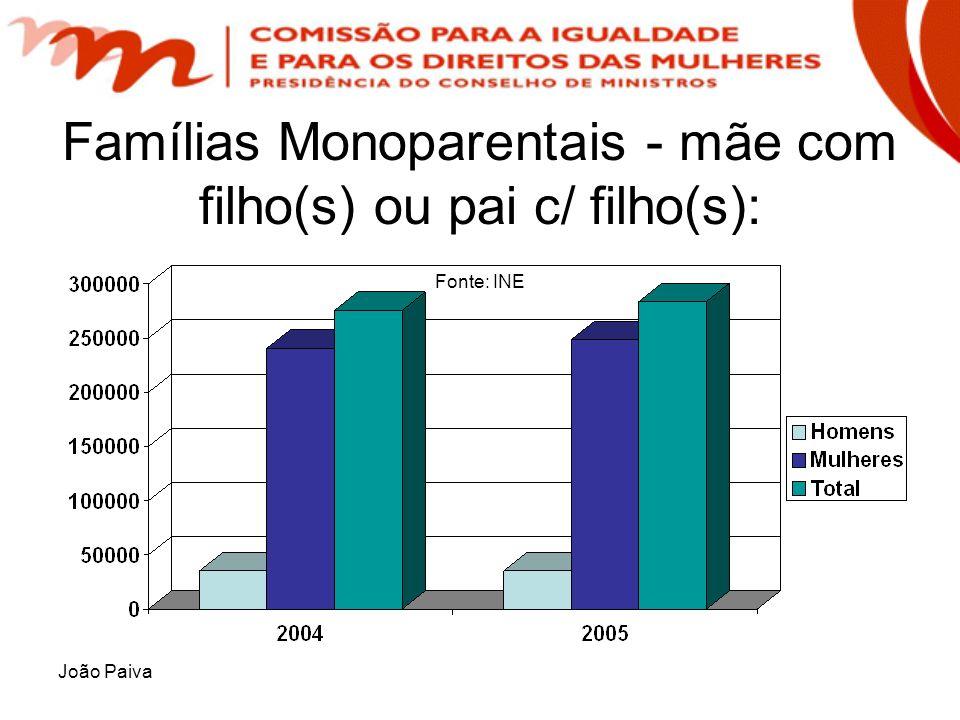Famílias Monoparentais - mãe com filho(s) ou pai c/ filho(s): Fonte: INE