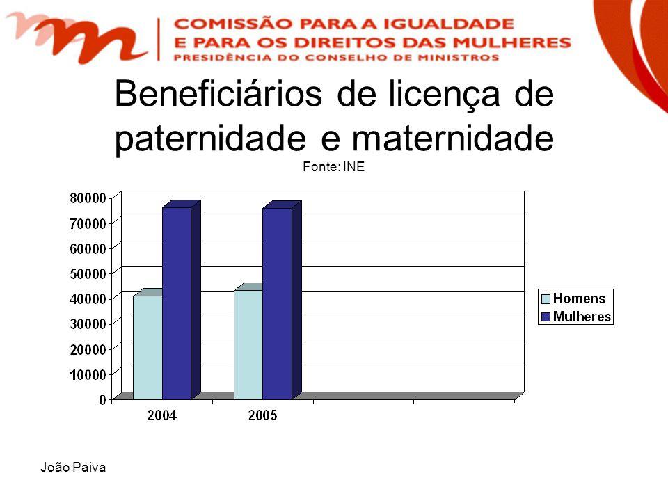 Beneficiários de licença de paternidade e maternidade Fonte: INE