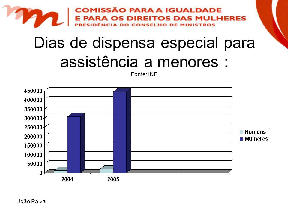 Dias de dispensa especial para assistência a menores : Fonte: INE