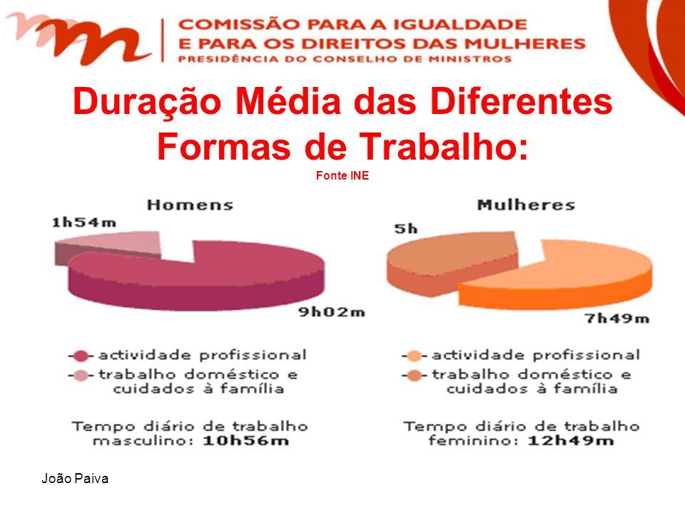 Duração Média das Diferentes Formas de Trabalho: Fonte INE