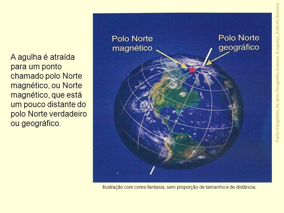 A agulha é atraída para um ponto chamado polo Norte magnético, ou Norte magnético, que está um pouco distante do polo Norte verdadeiro ou geográfico.