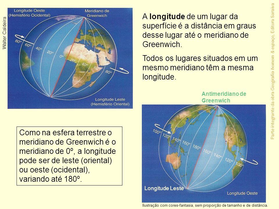 Todos os lugares situados em um mesmo meridiano têm a mesma longitude.