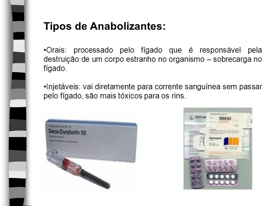 Tipos de Anabolizantes: