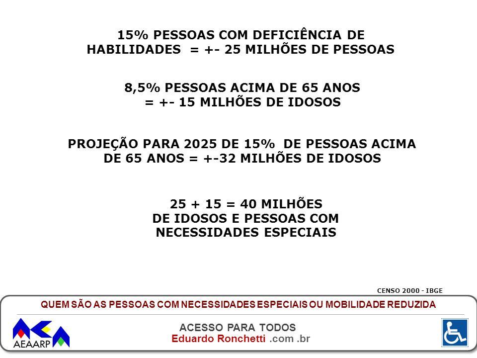 15% PESSOAS COM DEFICIÊNCIA DE HABILIDADES = +- 25 MILHÕES DE PESSOAS