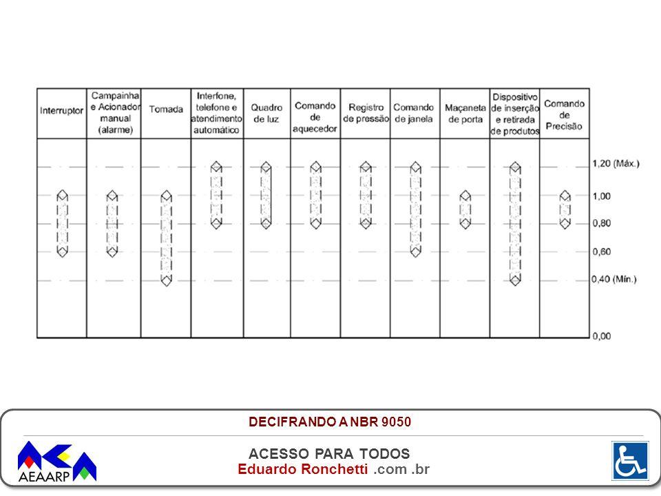 DECIFRANDO A NBR 9050