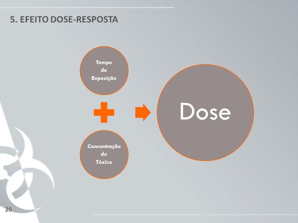 5. EFEITO DOSE-RESPOSTA Tempo de Exposição Concentração do Tóxico Dose