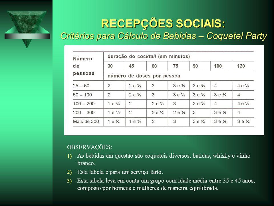 RECEPÇÕES SOCIAIS: Critérios para Cálculo de Bebidas – Coquetel Party