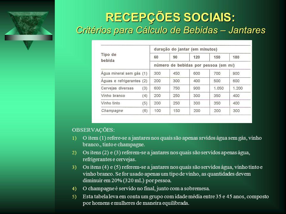 RECEPÇÕES SOCIAIS: Critérios para Cálculo de Bebidas – Jantares