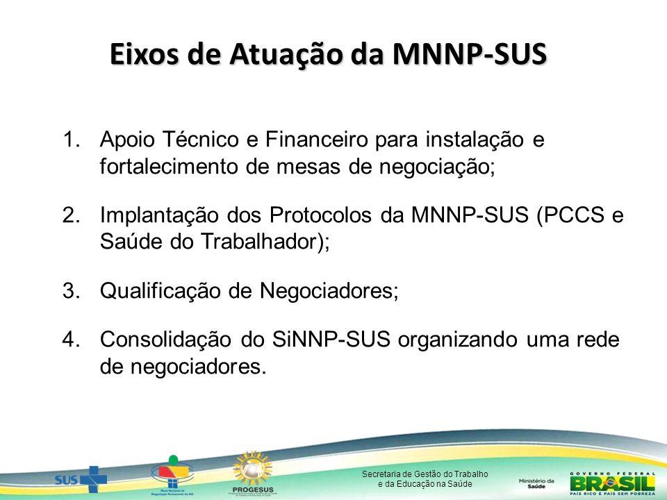 Eixos de Atuação da MNNP-SUS