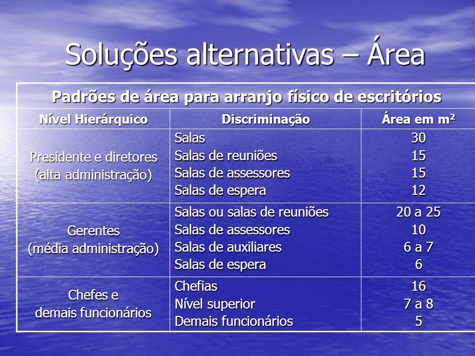 Padrões de área para arranjo físico de escritórios