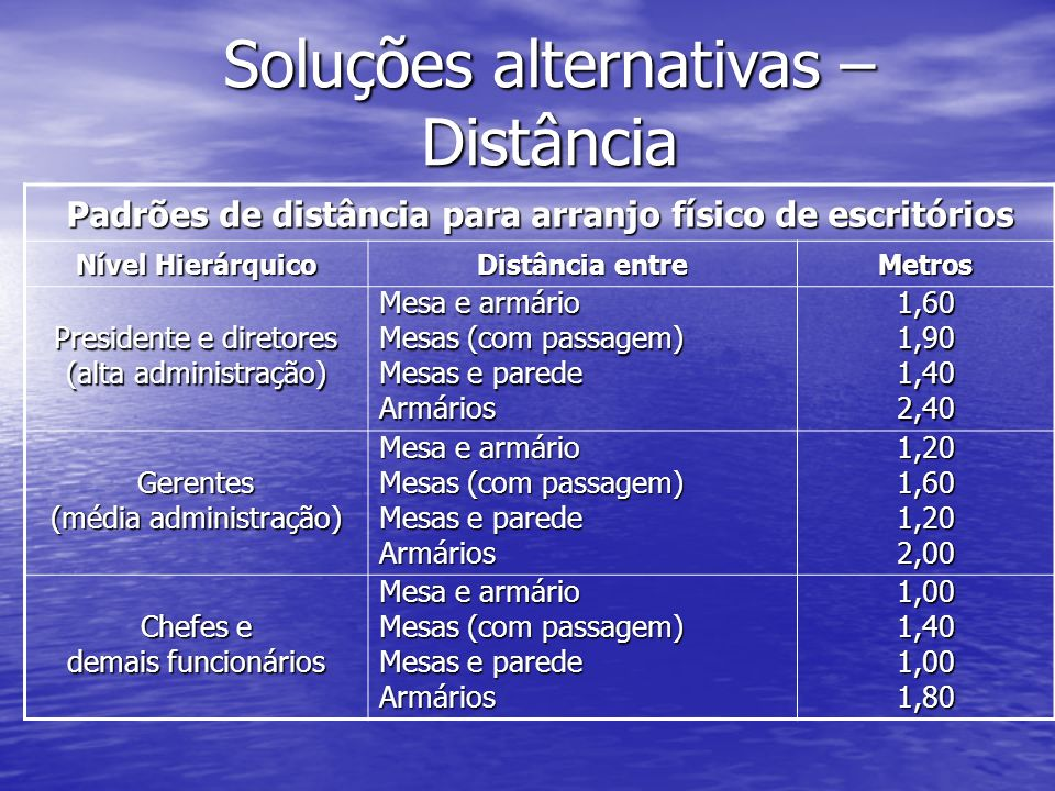 Padrões de distância para arranjo físico de escritórios