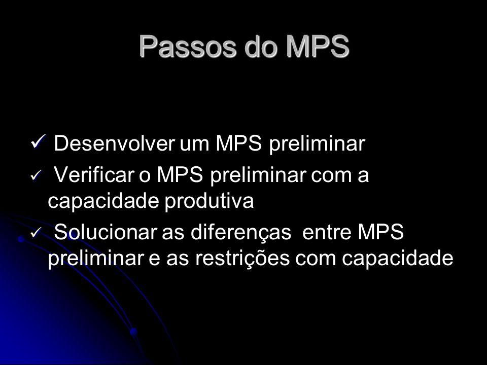 Passos do MPS Desenvolver um MPS preliminar