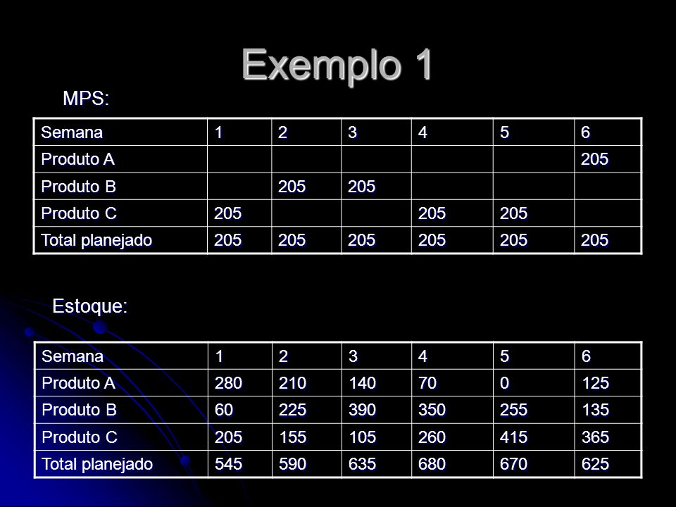 Exemplo 1 MPS: Estoque: Semana 1 2 3 4 5 6 Produto A 205 Produto B