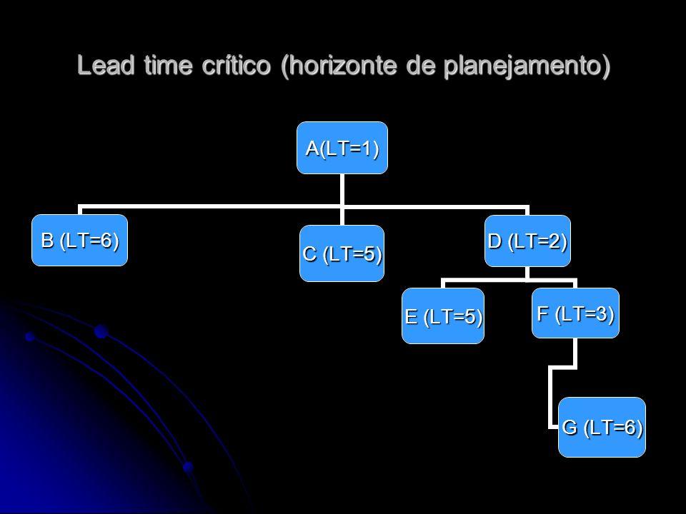 Lead time crítico (horizonte de planejamento)