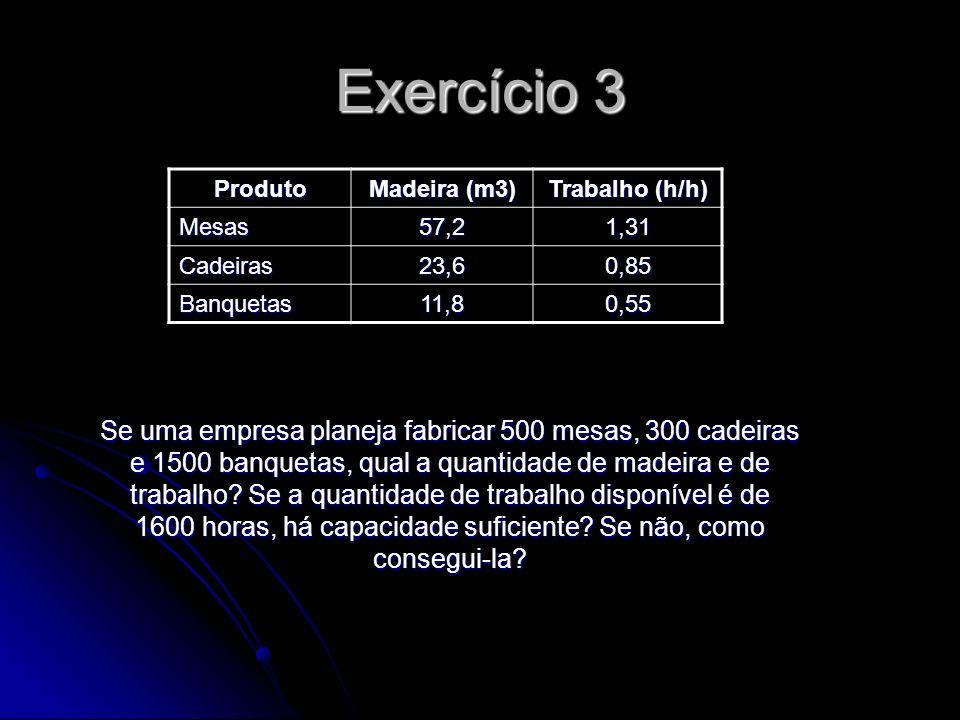 Exercício 3 Produto. Madeira (m3) Trabalho (h/h) Mesas. 57,2. 1,31. Cadeiras. 23,6. 0,85. Banquetas.