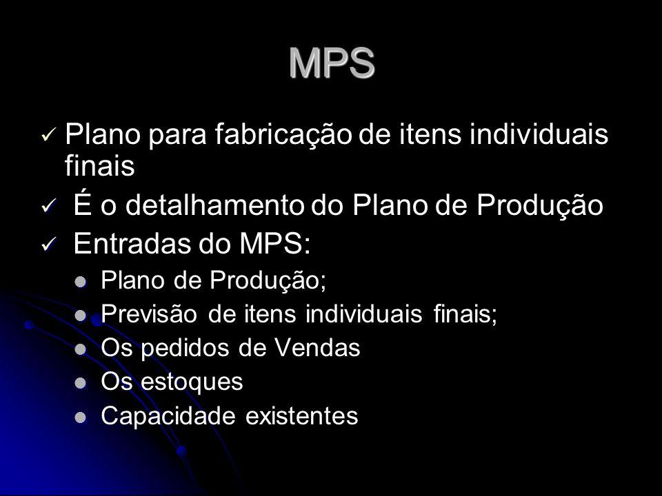 MPS Plano para fabricação de itens individuais finais