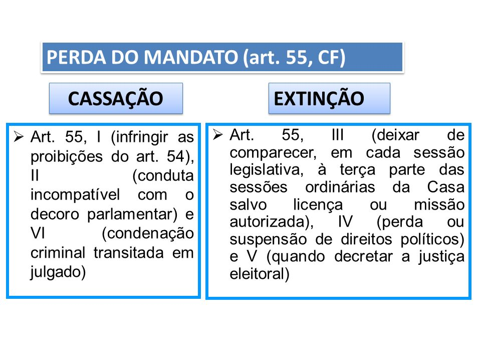 PERDA DO MANDATO (art. 55, CF)
