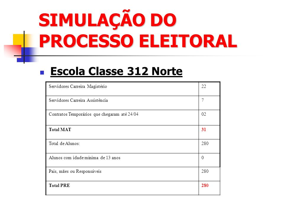 SIMULAÇÃO DO PROCESSO ELEITORAL