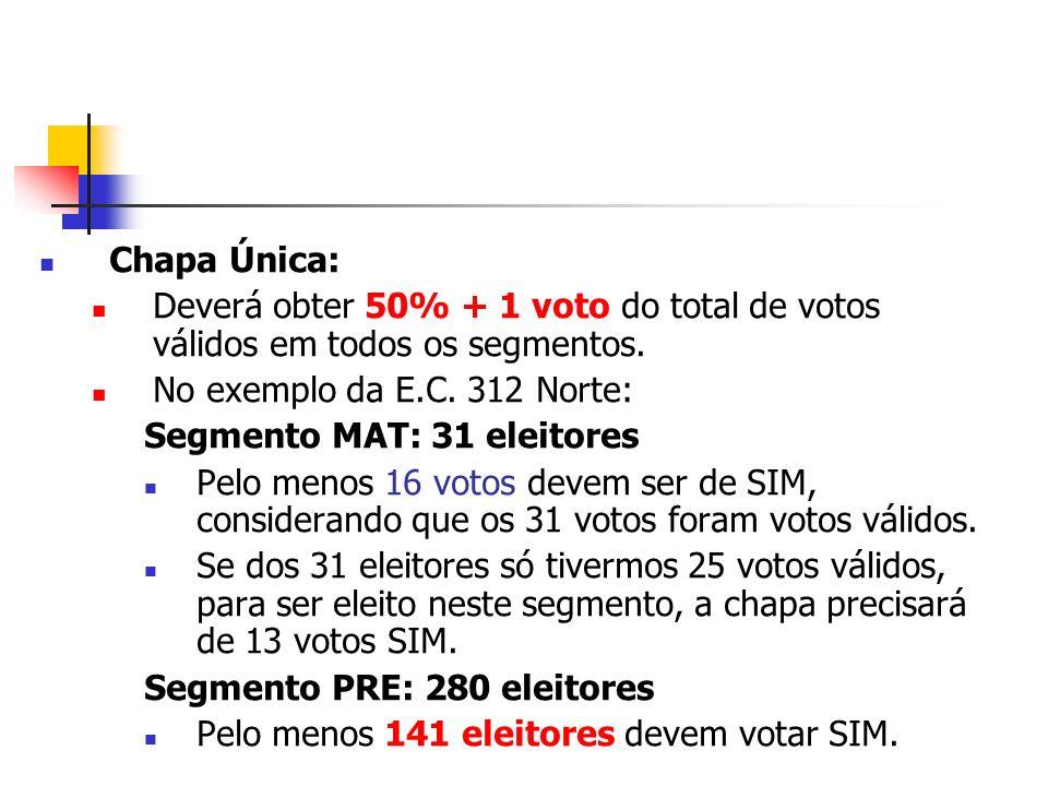 Chapa Única: Deverá obter 50% + 1 voto do total de votos válidos em todos os segmentos. No exemplo da E.C. 312 Norte: