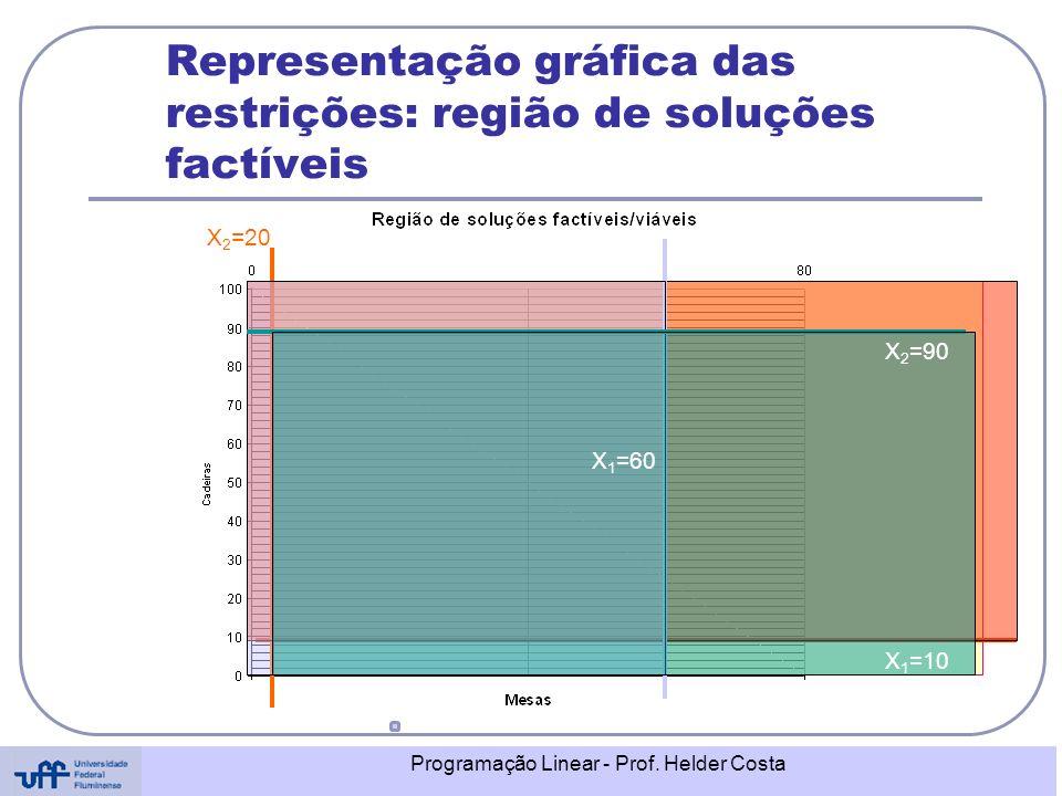 Representação gráfica das restrições: região de soluções factíveis