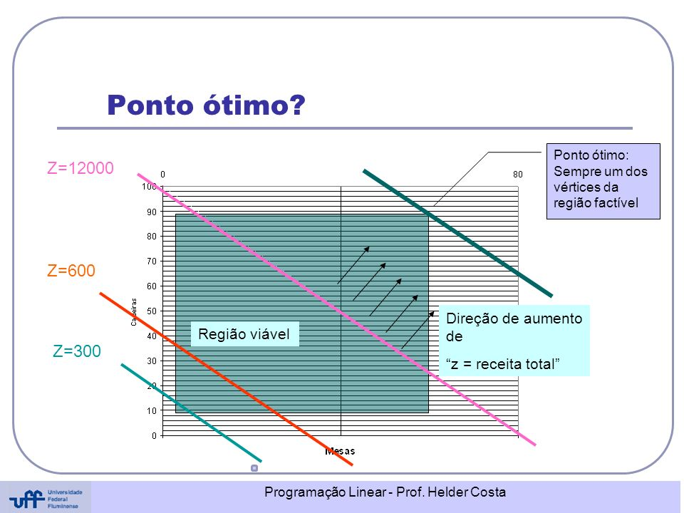 Ponto ótimo Z=12000 Z=600 Z=300 Direção de aumento de Região viável