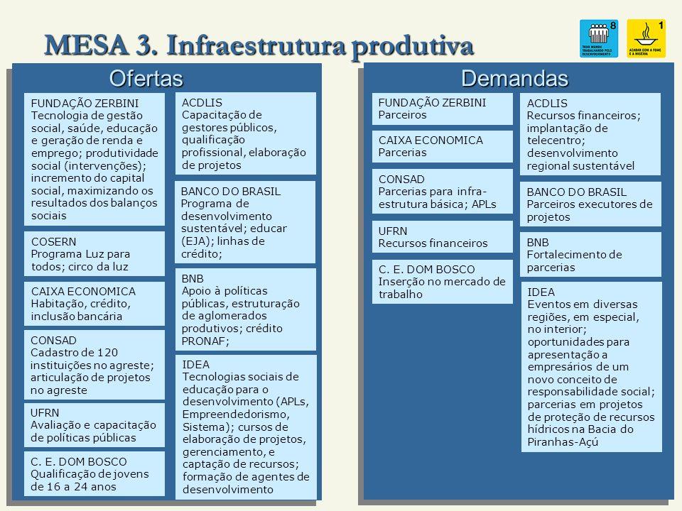 MESA 3. Infraestrutura produtiva