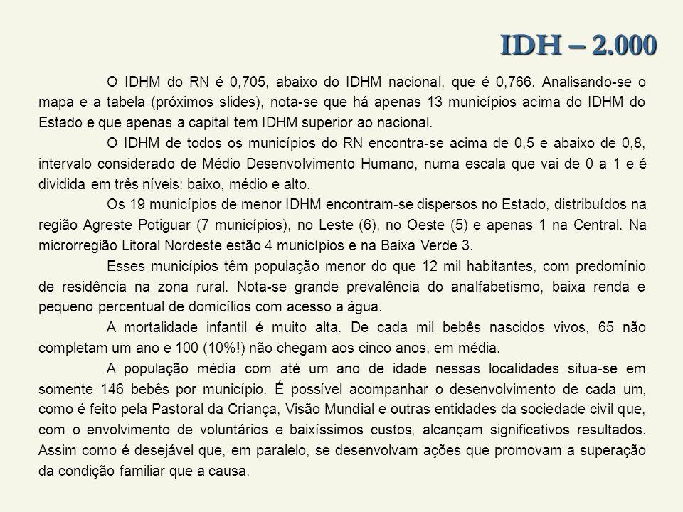 IDH – 2.000