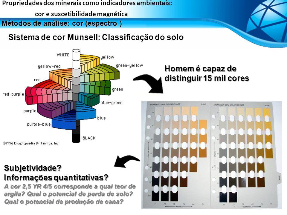 Sistema de cor Munsell: Classificação do solo