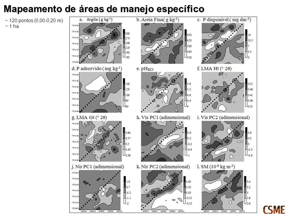Mapeamento de áreas de manejo específico