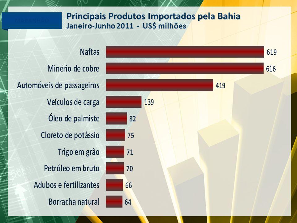 Principais Produtos Importados pela Bahia