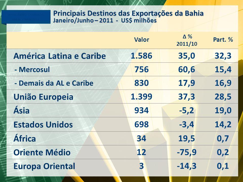 América Latina e Caribe 1.586 35,0 32,3 756 60,6 15,4 830 17,9 16,9