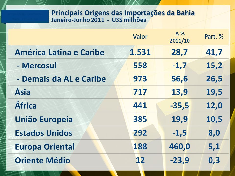 América Latina e Caribe 1.531 28,7 41,7 - Mercosul 558 -1,7 15,2