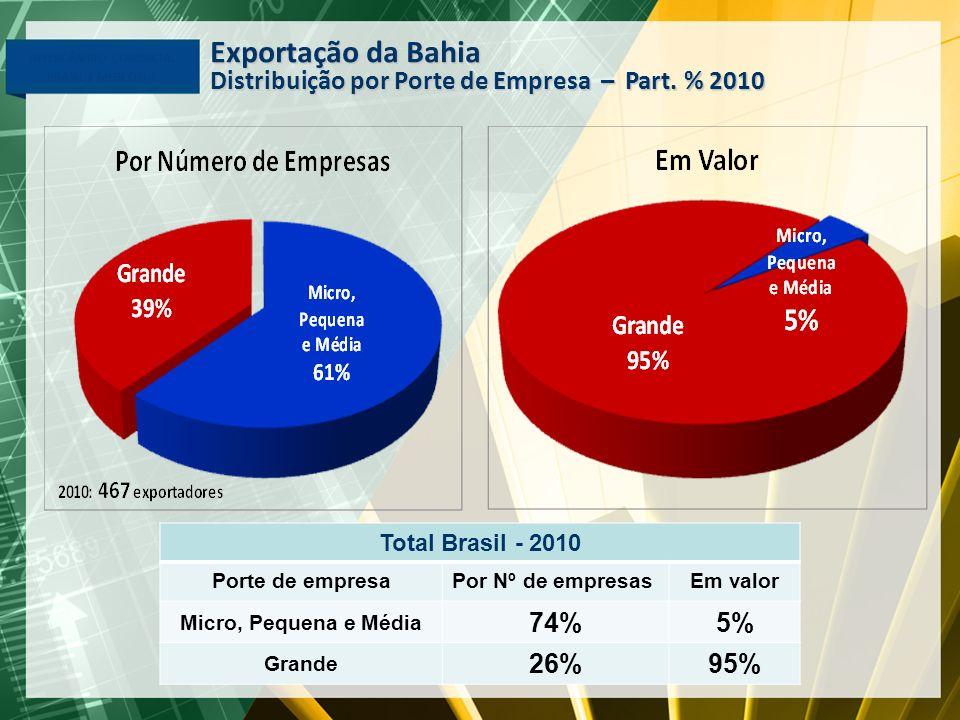 Exportação da Bahia Distribuição por Porte de Empresa – Part. % 2010