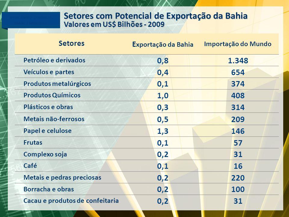 Setores com Potencial de Exportação da Bahia