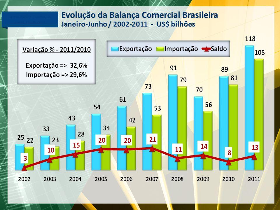 Evolução da Balança Comercial Brasileira
