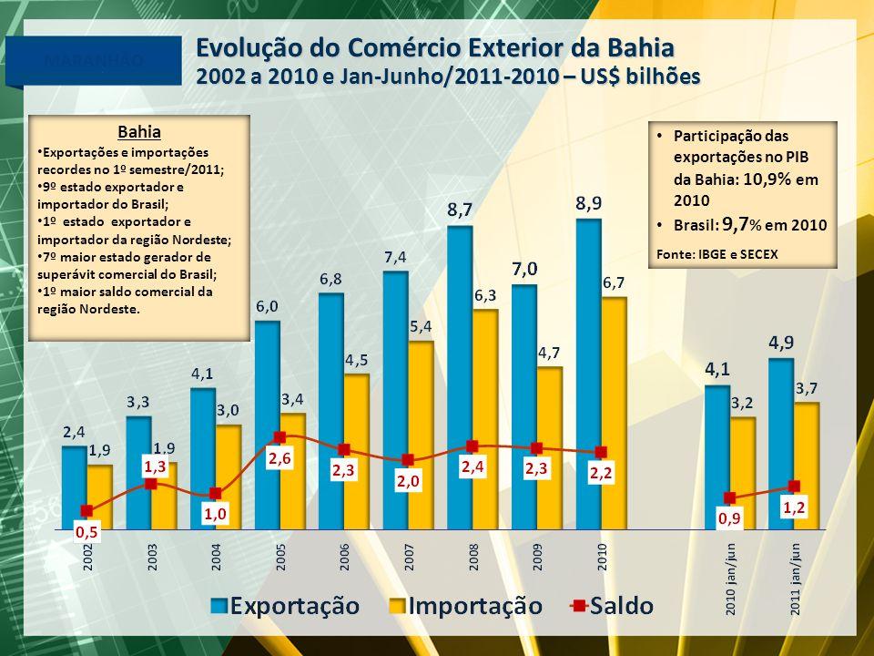 Evolução do Comércio Exterior da Bahia