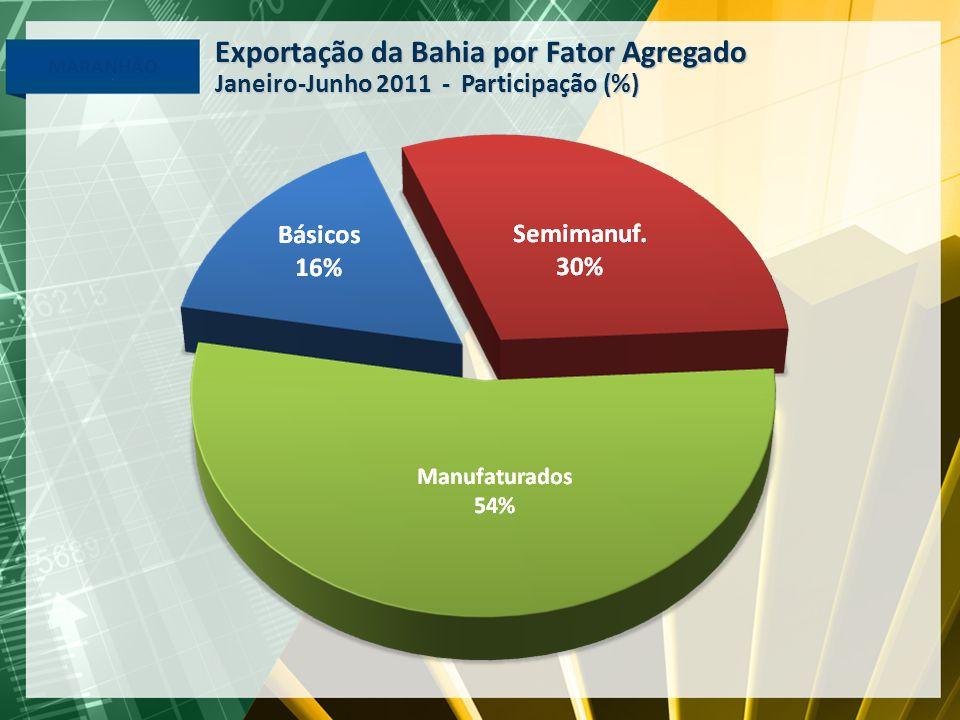 Exportação da Bahia por Fator Agregado