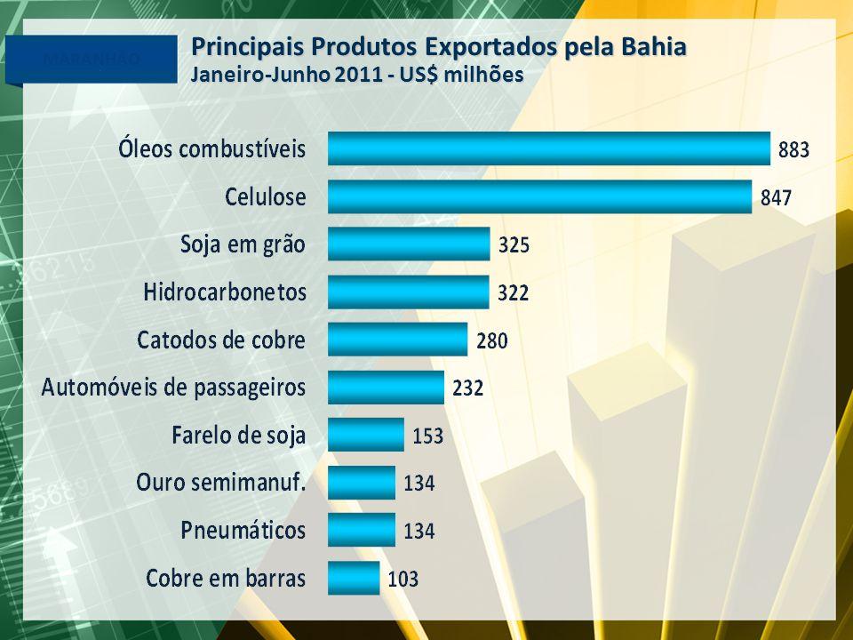 Principais Produtos Exportados pela Bahia