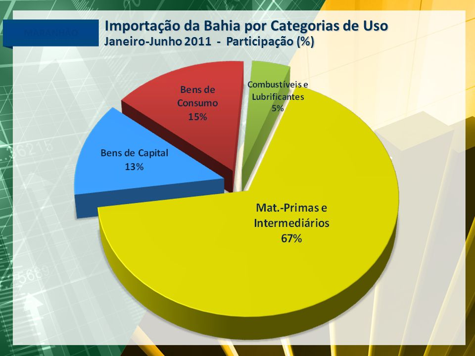 Manufaturados 95% Importação da Bahia por Categorias de Uso