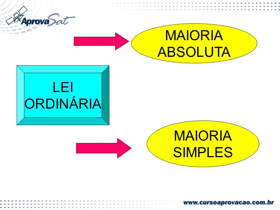 MAIORIA ABSOLUTA LEI ORDINÁRIA MAIORIA SIMPLES