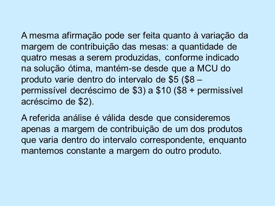 A mesma afirmação pode ser feita quanto à variação da margem de contribuição das mesas: a quantidade de quatro mesas a serem produzidas, conforme indicado na solução ótima, mantém-se desde que a MCU do produto varie dentro do intervalo de $5 ($8 – permissível decréscimo de $3) a $10 ($8 + permissível acréscimo de $2).