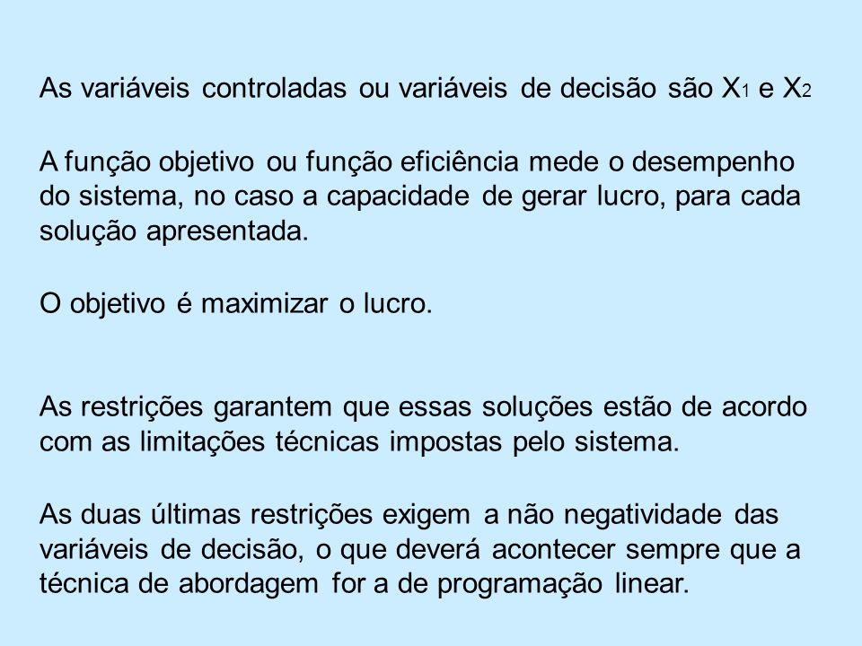 As variáveis controladas ou variáveis de decisão são X1 e X2