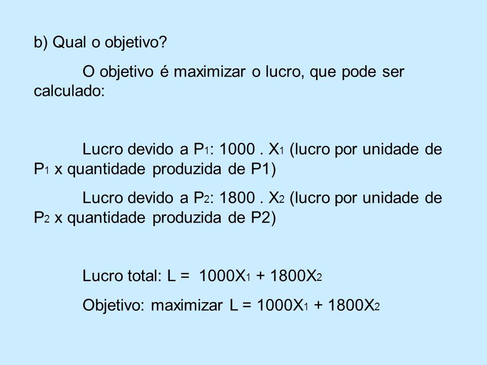 b) Qual o objetivo O objetivo é maximizar o lucro, que pode ser calculado: