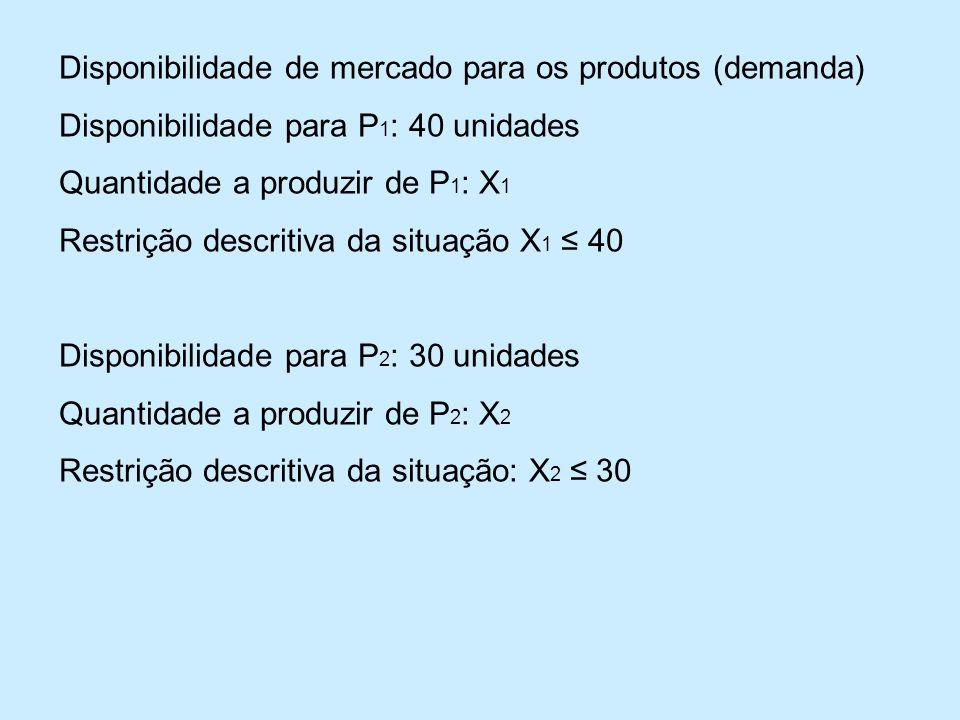 Disponibilidade de mercado para os produtos (demanda)